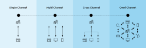 verschillen tussen multichannel en omnichannel marketing