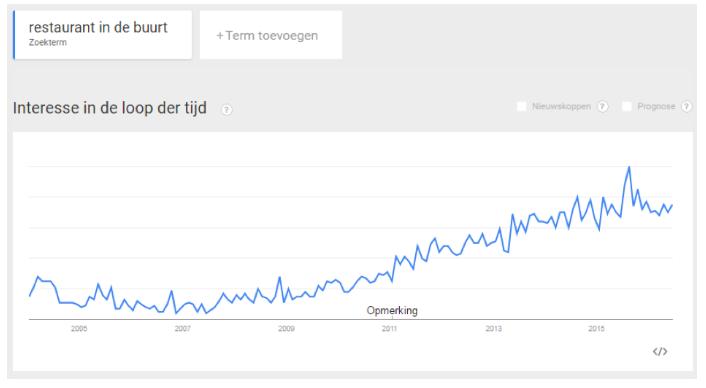 google-trends-output-restaurant