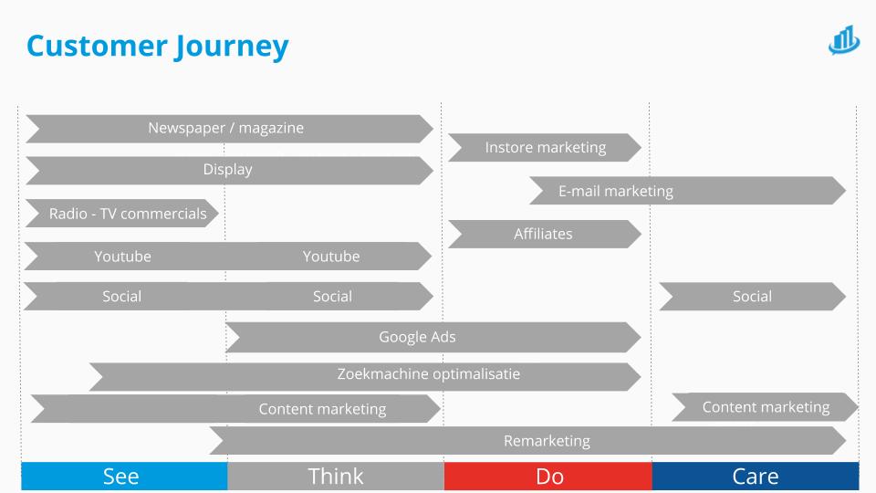 grafiek met verschillende kanalen verdeeld over de vier customer journey fases