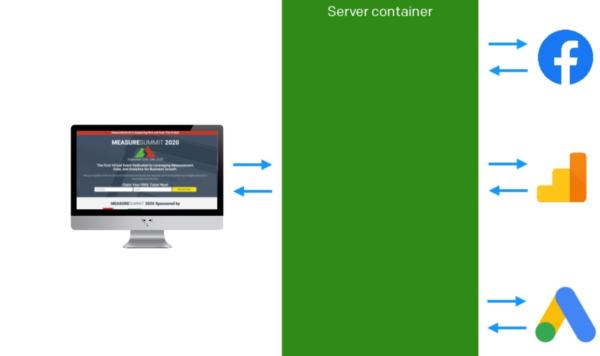 Werking server side GTM