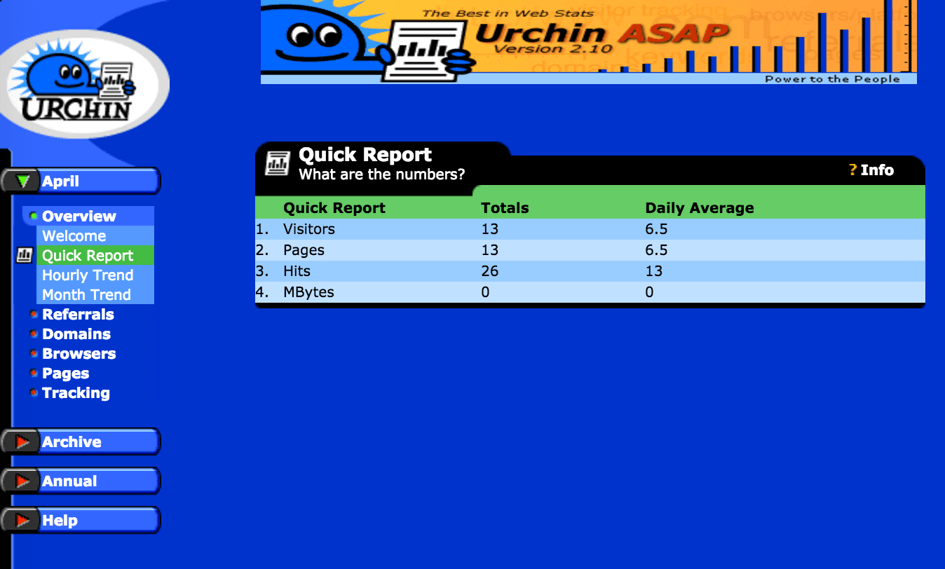 Urchin Analytics 1996