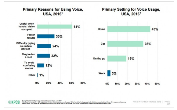 https://searchenginewatch.com/2016/06/03/what-does-meekers-internet-trends-report-tell-us-about-voice-search/