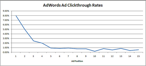 adwords-ctr-kwaliteitsscore