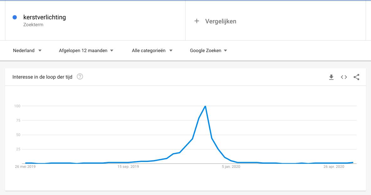 Google Trends kerstverlichting