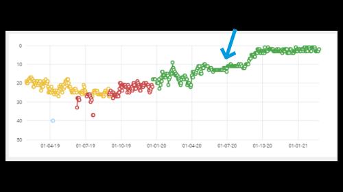 grafiek met duidelijke stijging en daling door backlinks inkopen