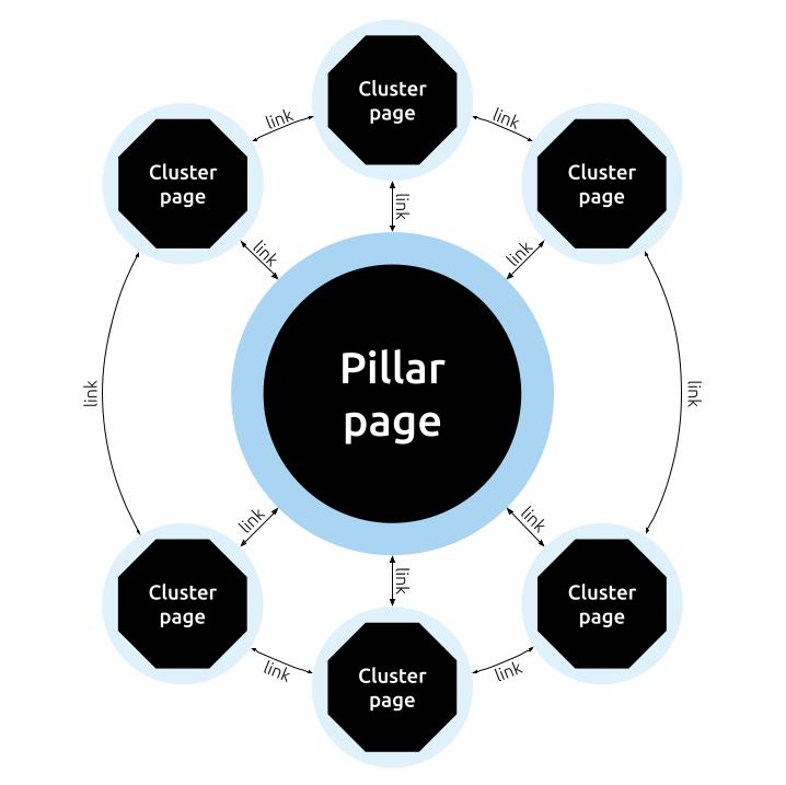 schematische weergave van topic cluster
