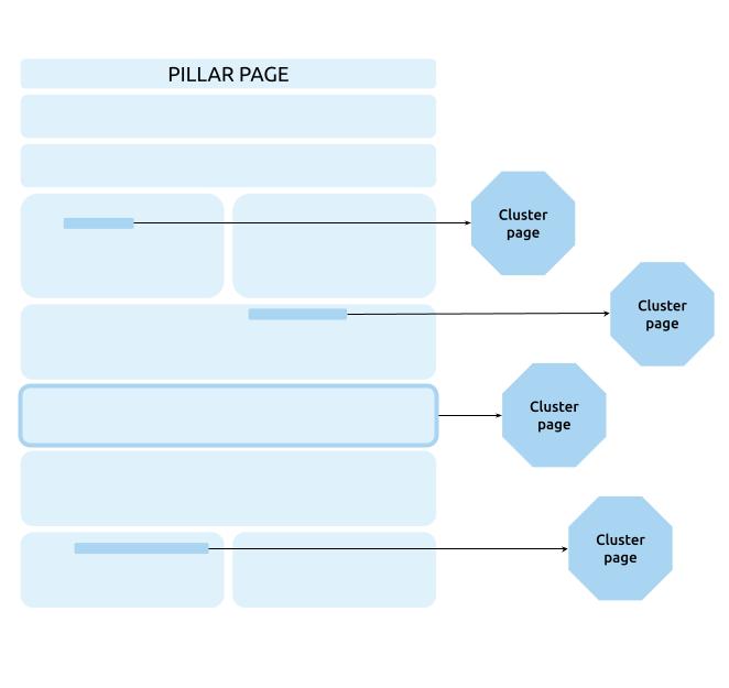 schematische weergave van een pillar page