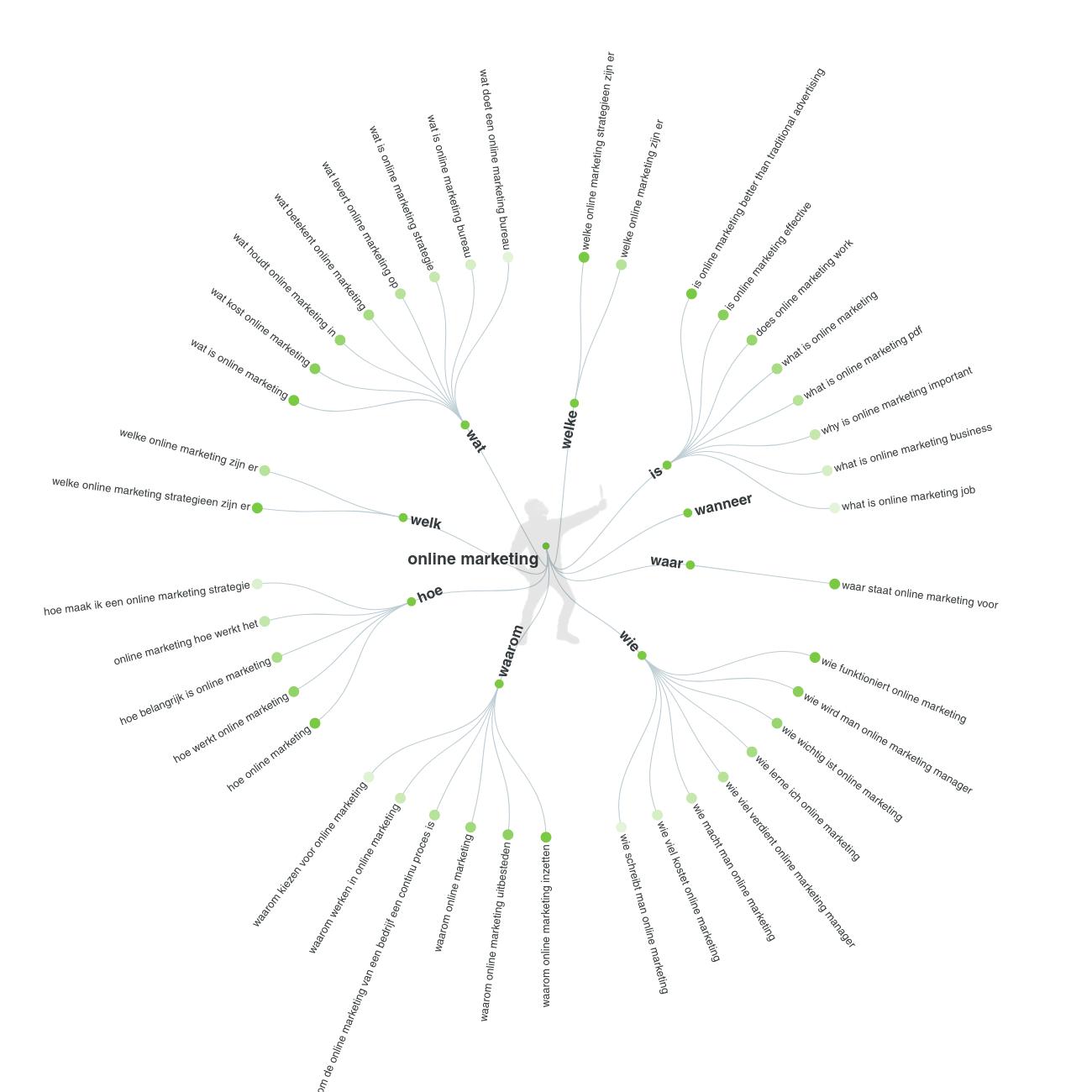 screenshot van de tool answerthepublic