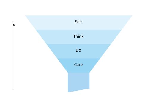 see-think-do-care trechter